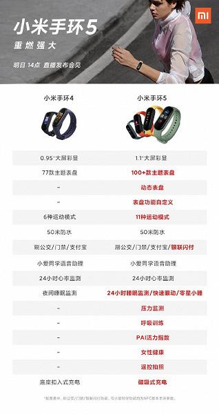Чим відрізняється Xiaomi Mi Band 5 від Mi Band 4