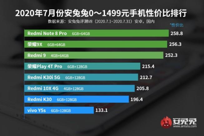 Стало відомо, які смартфони пропонують кращу продуктивність за свою ціну
