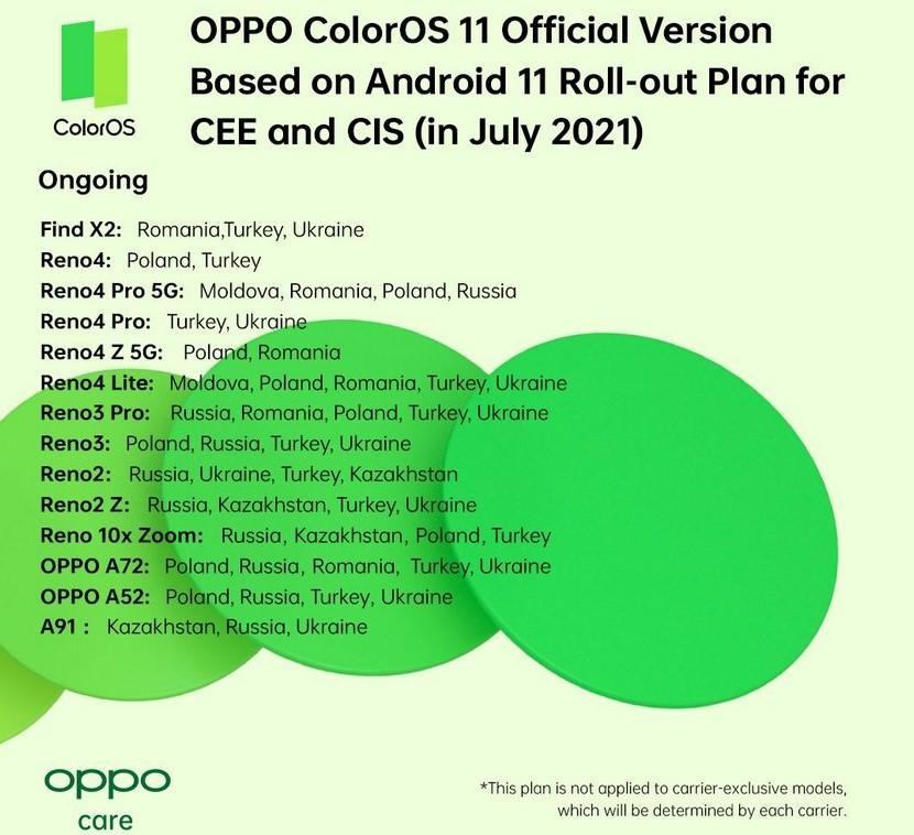 Смартфони OPPO, які отримають Android 11 в липні