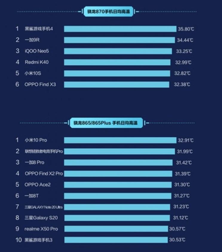 Складено рейтинг найбільш «гарячих» смартфонів 2021 року