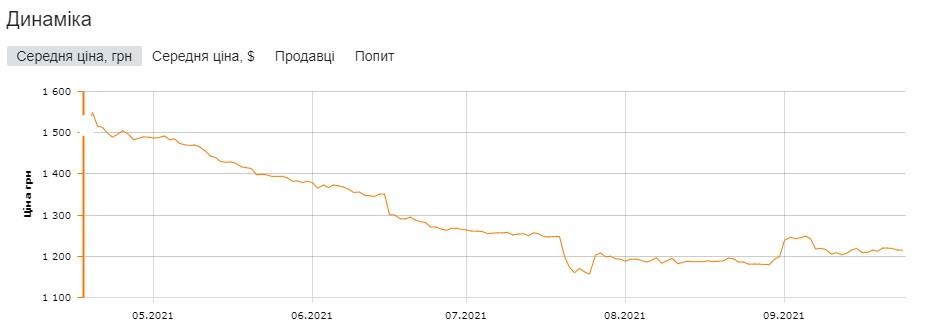 Xiaomi Mi Band 6 нищівно рухнув в ціні, ставши дешевше в два рази